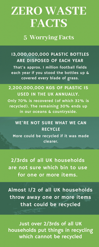 environmentally friendly kitchen - zero waste facts